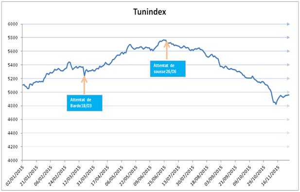 tunindex-bourse-tunis-attentat-20156