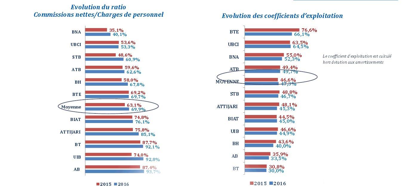 La secteur bancaire en tunisie la biat reste - Grille de salaire secteur bancaire tunisie ...